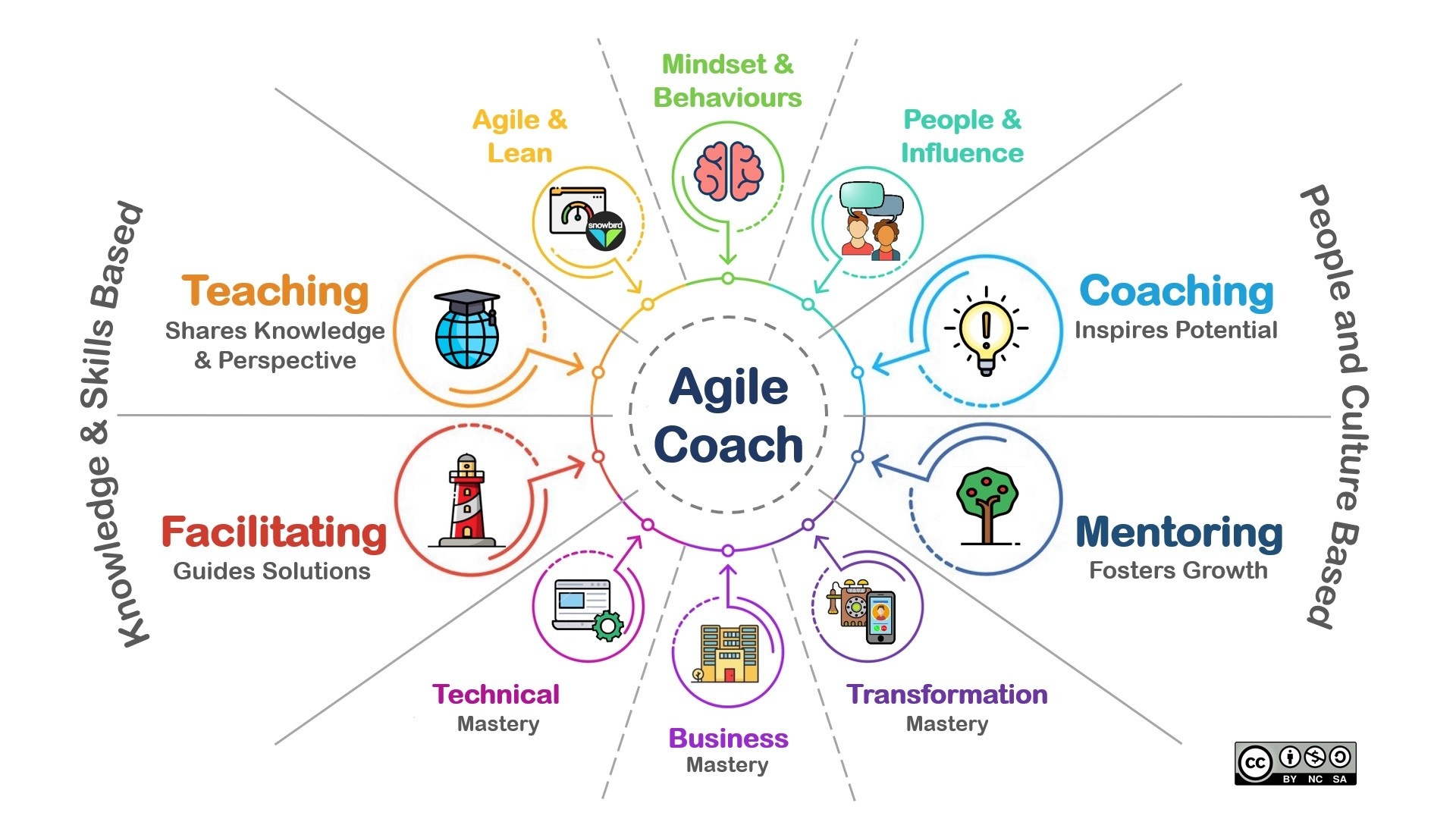 Agile coaching - 4 questions asked by Stefan Müller and